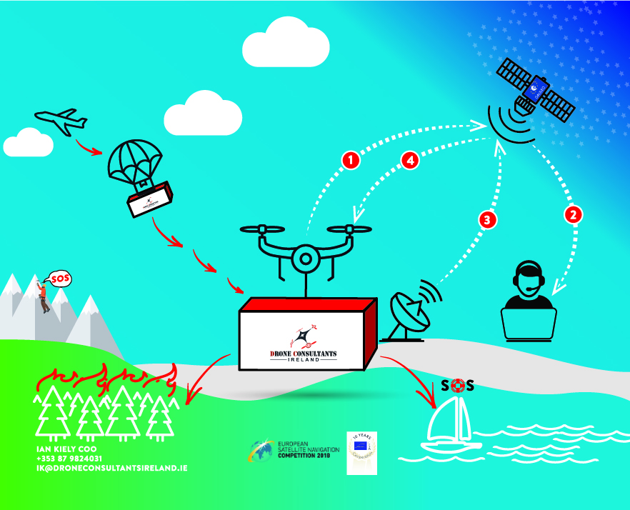 Galileo Masters Winner Infographic Drone Consultants